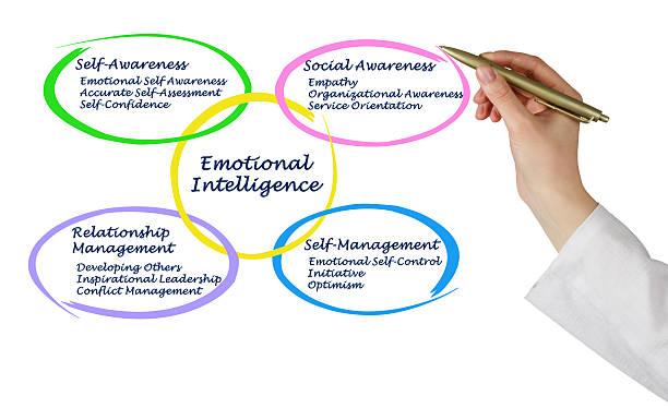 Cтоковое фото Эмоциональный интеллект