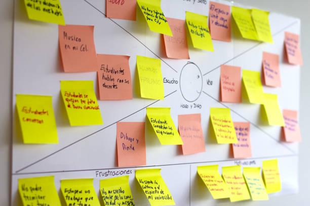 empathy map, design thinking and user experience (ux) tool - appoggiarsi foto e immagini stock