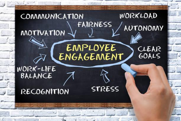 mitarbeiter-engagement-konzept mit text auf tafel - mitarbeiterengagement stock-fotos und bilder