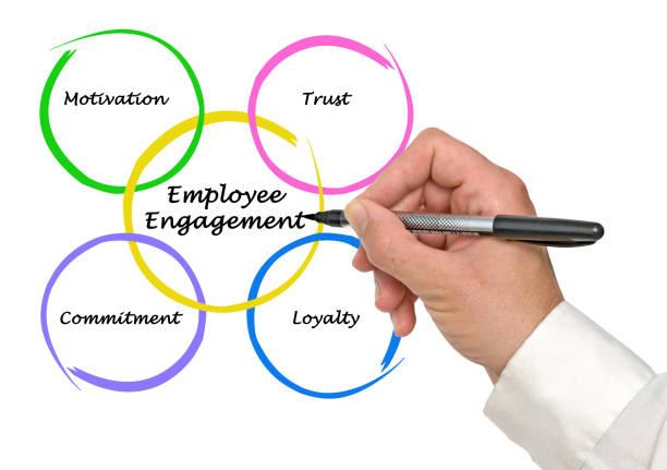 Cтоковое фото Employee Engagement