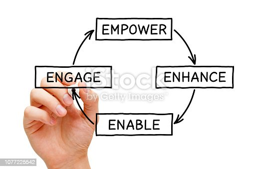 Hand writing Empower Enhance Enable Engage diagram concept with black marker on transparent wipe board.