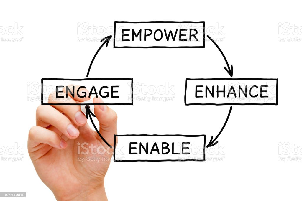Empower Enhance Enable Engage Diagram Concept stock photo