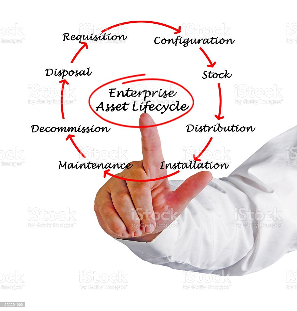 Enterprise Asset Life Cycle stock photo