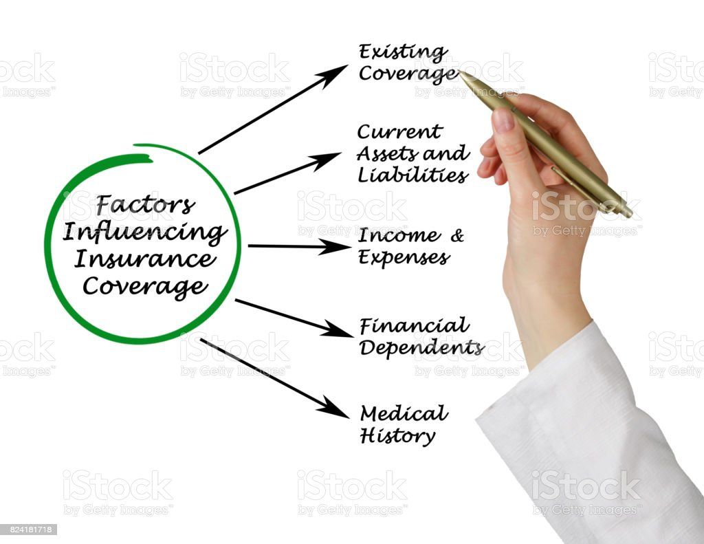 Factors Influencing Insurance Coverage stock photo