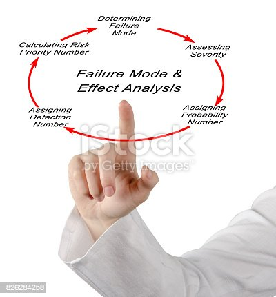 istock Failure mode and effects analysis (FMEA) 826284258