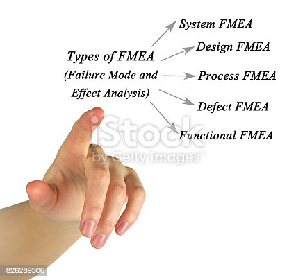 istock Failure mode and effects analysis (FMEA) 826289306