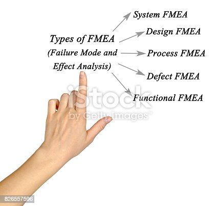 istock Failure mode and effects analysis (FMEA) 826557596