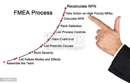 istock Failure mode and effects analysis (FMEA) process 826284812