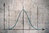 Famous Gauss curve representing the distribution of probability