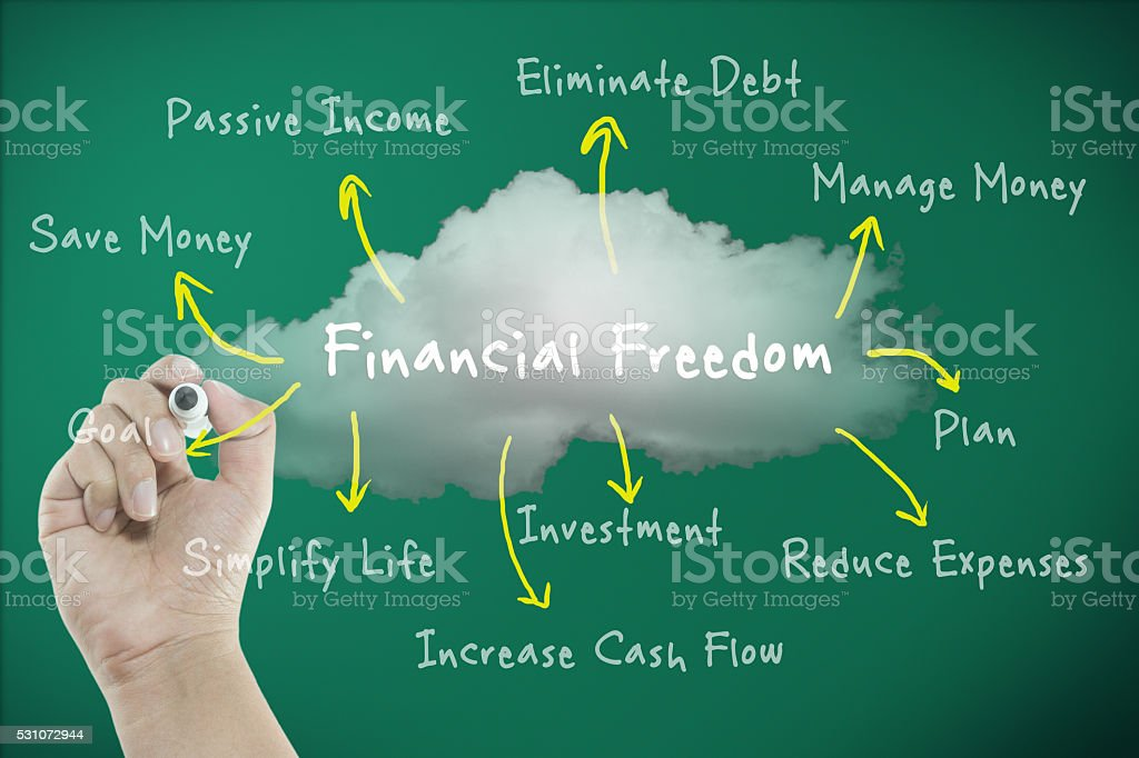 Financial freedom concept with diagram the way to freedom stock photo