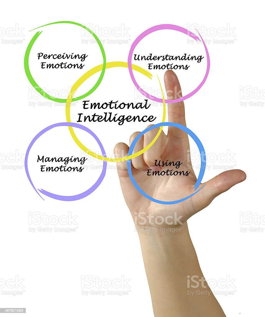 Finger draws colorful Venn diagram of emotional intelligence stock photo