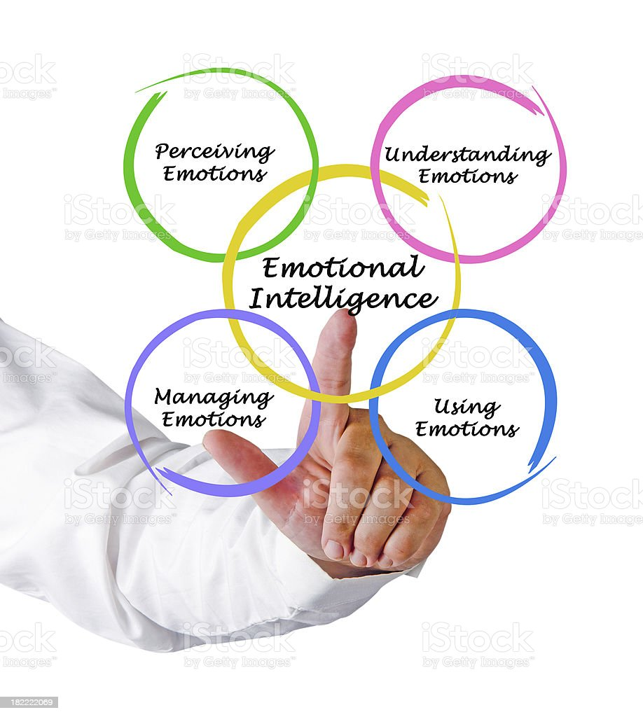 Finger pointing to diagram of emotional intelligence royalty-free stock photo