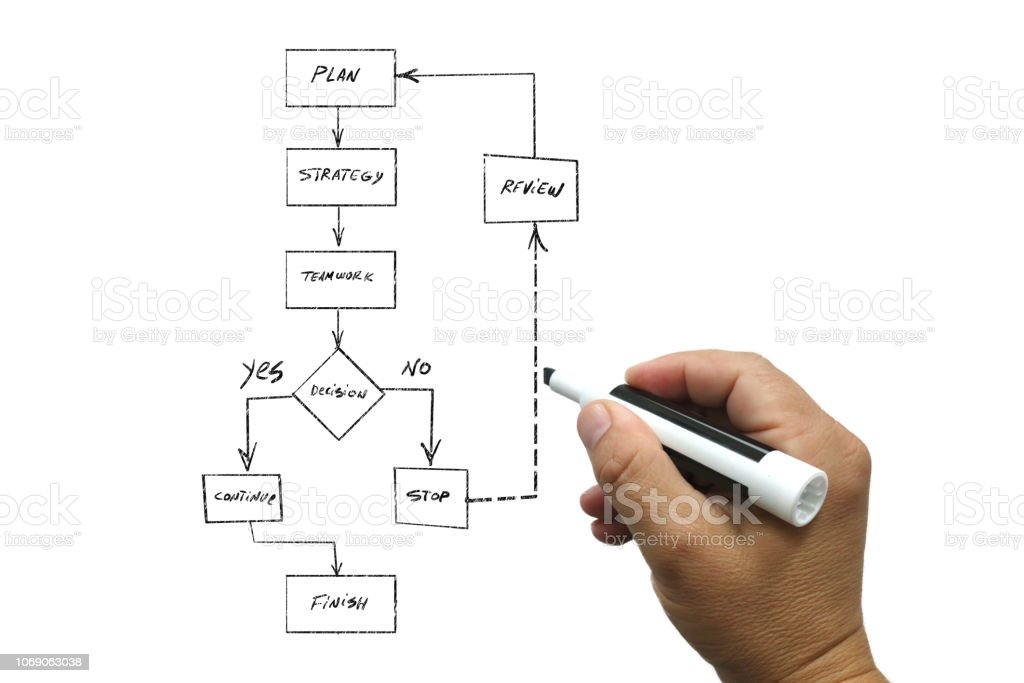 Flow Chart Business Strategy Decision Diagram Whiteboard Stock Photo - Download Image Now