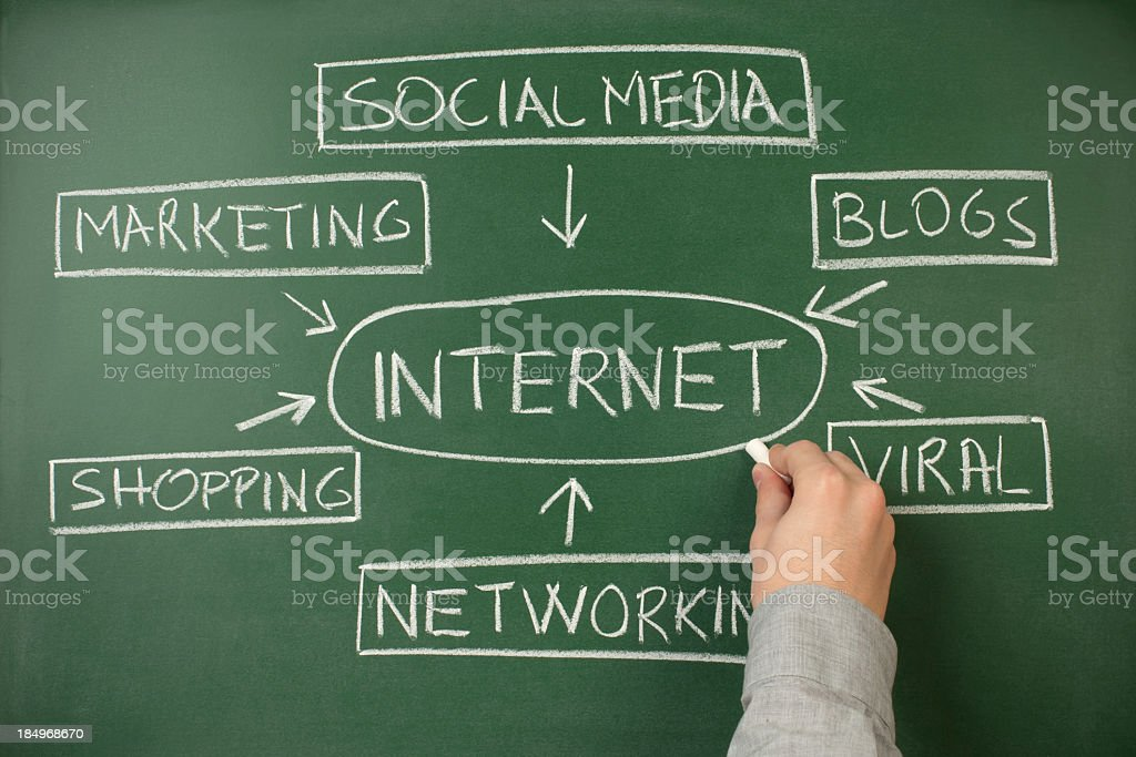 Flow chart on blackboard depicting the Internet royalty-free stock photo