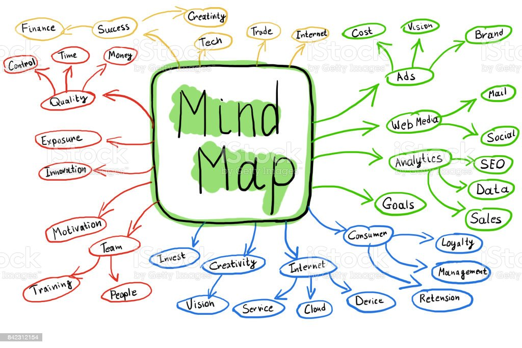 Flowchart Of Colorful Mind Map Concept stock photo