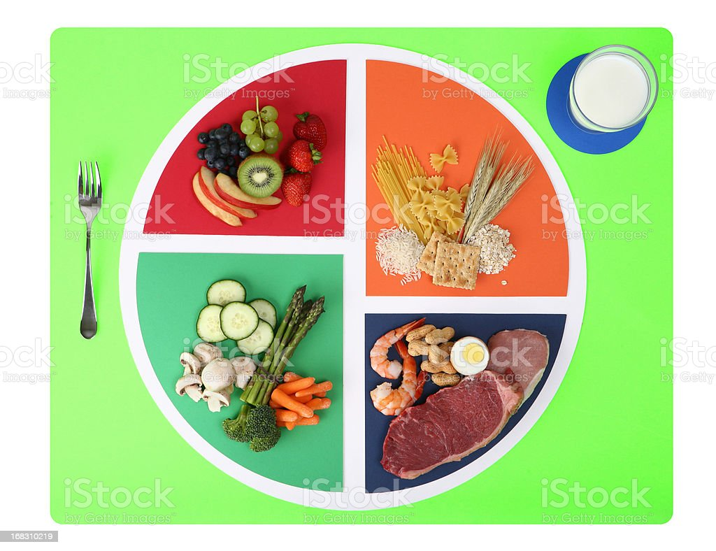 Food plate nutrition chart split into four wedges stock photo