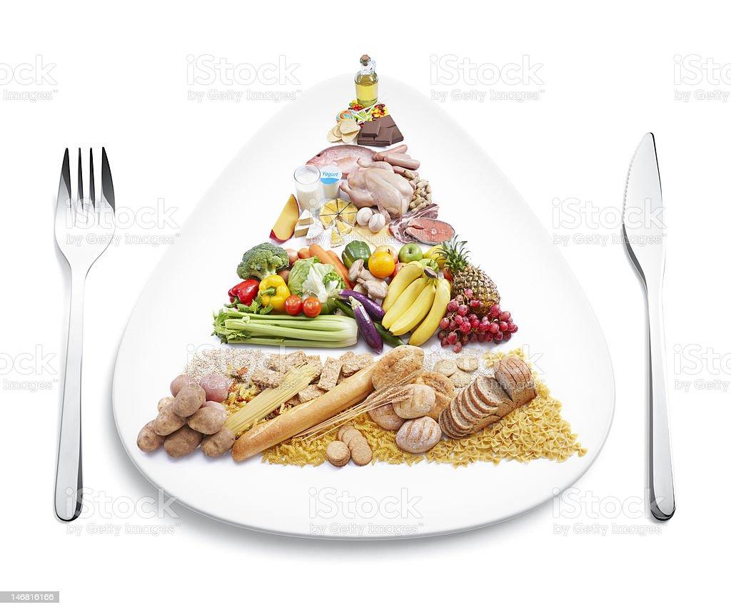 food pyramid on plate stock photo