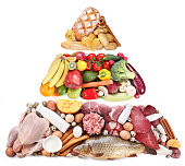 Food pyramid or diet pyramid.
