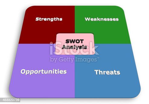 SWOT for Project Manager, Sysbols