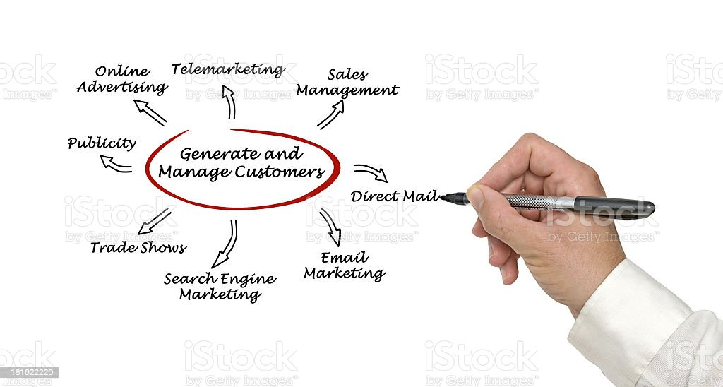 Generate and manage customers royalty-free stock photo