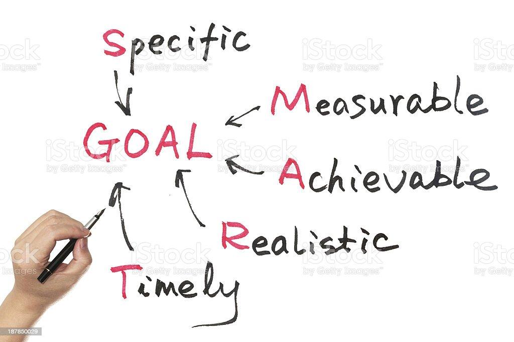 Goal setting concept using acronym of SMART stock photo