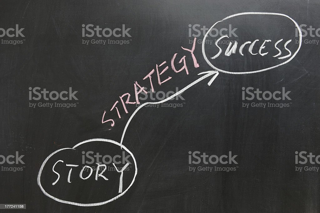 Graphic organizer showing a success story on chalkboard  stock photo