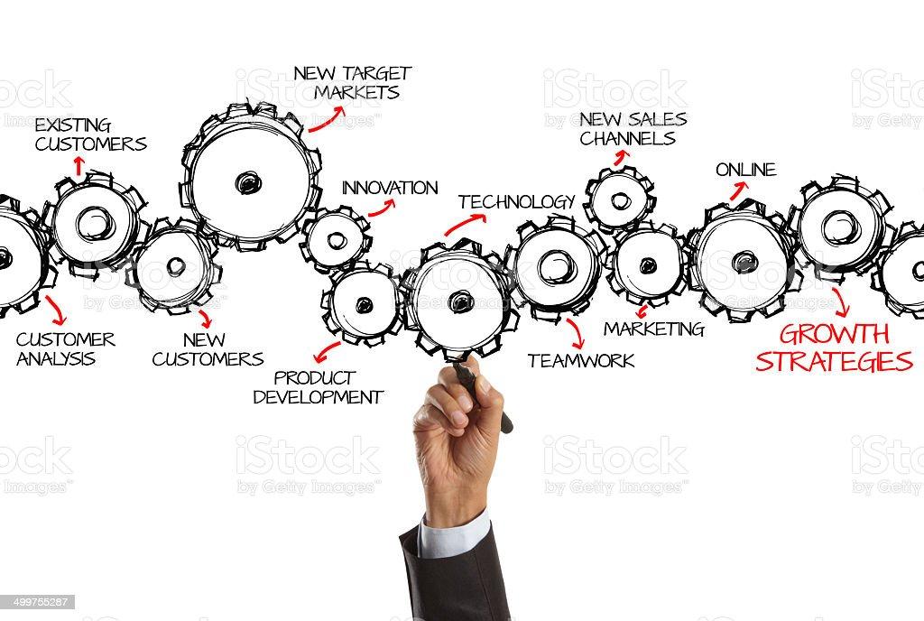 Growth Strategies royalty-free stock photo