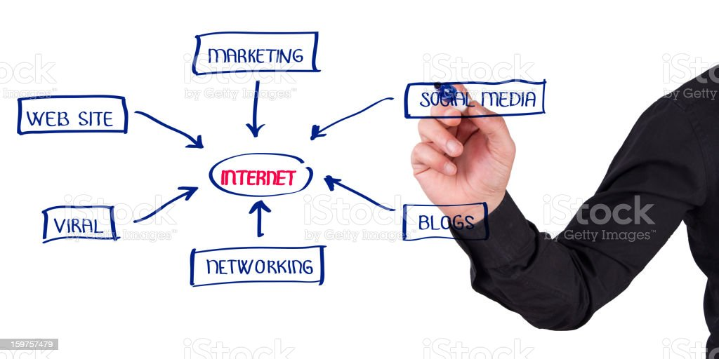 Hand drawing Internet Chart in whiteboard royalty-free stock photo
