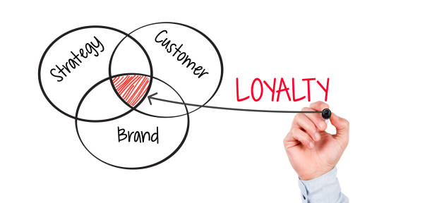 concept of customer loyalty Building customer loyalty: a customer experience based approach in a tourism context martina donnelly bachelor of business studies in marketing (honours.