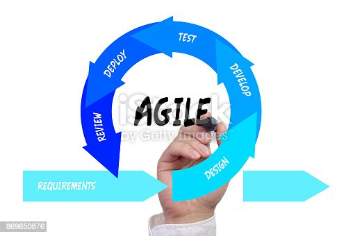 844020228 istock photo Hand drawing the agile software development lifecycle 869650876