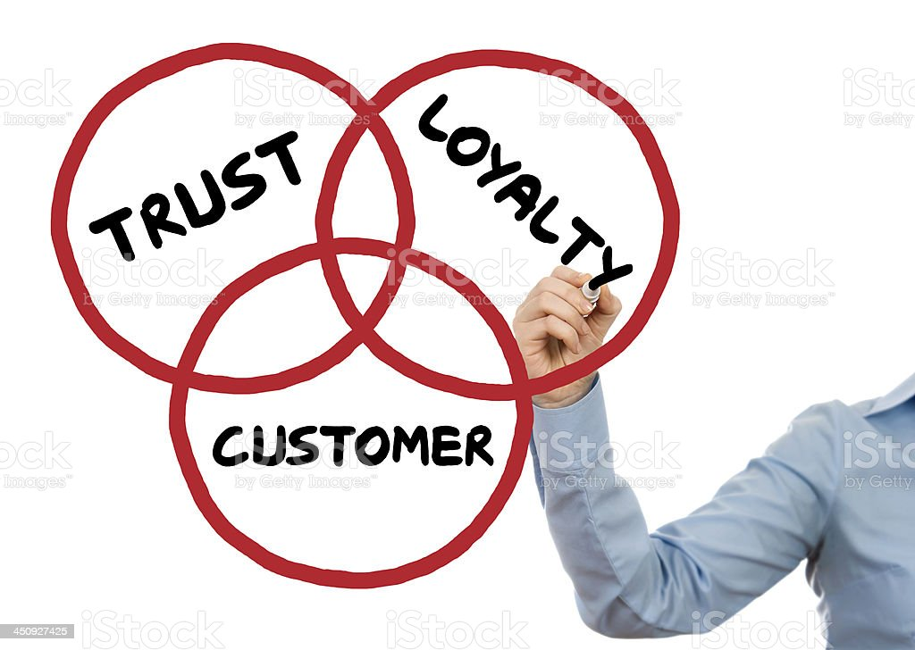 Hand Drawing Three Red Circles With Trust Loyalty Customer Stock