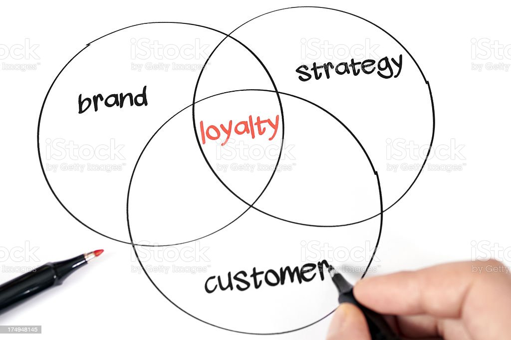 Hand drawn circular business concept of how to get loyalty stock photo