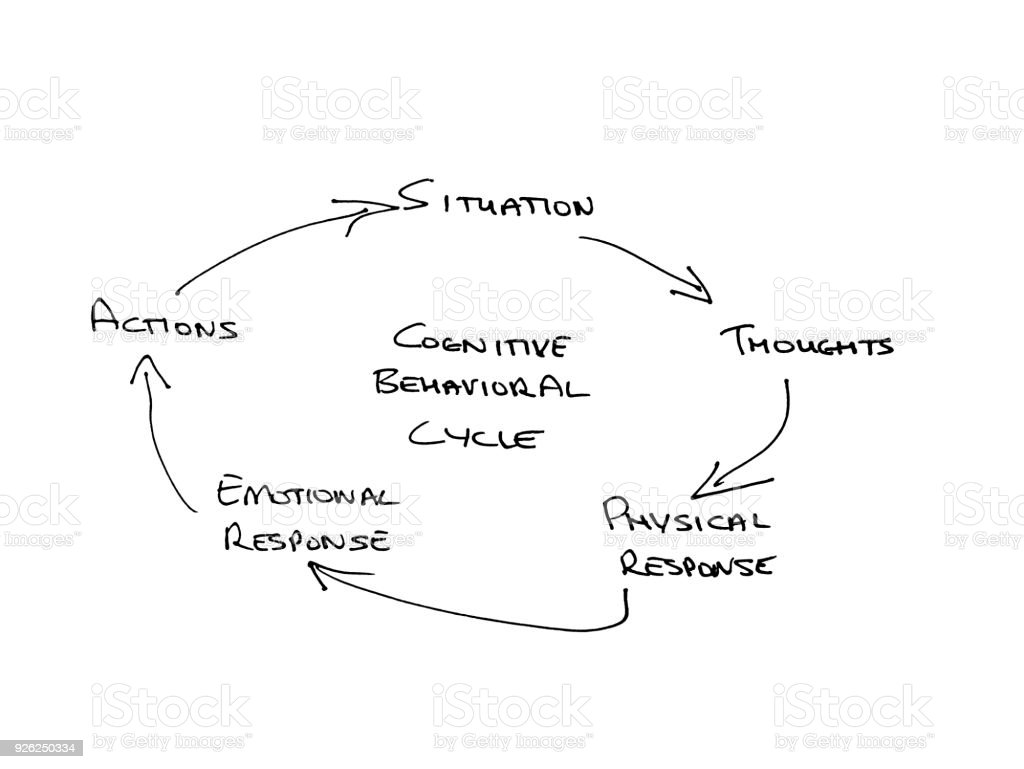 Hand drawn Mind Map of Cognitive Behavioral Cycle stock photo