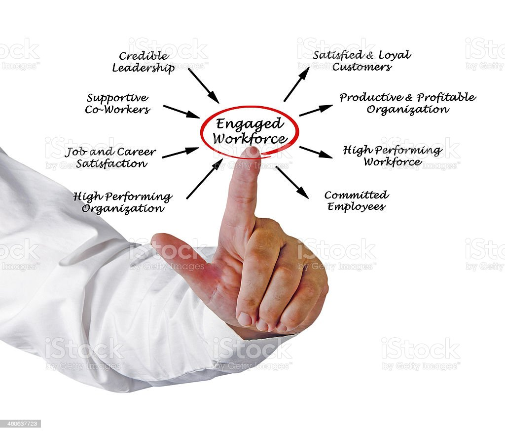 Hand pointing at Engaged Workforce diagram royalty-free stock photo