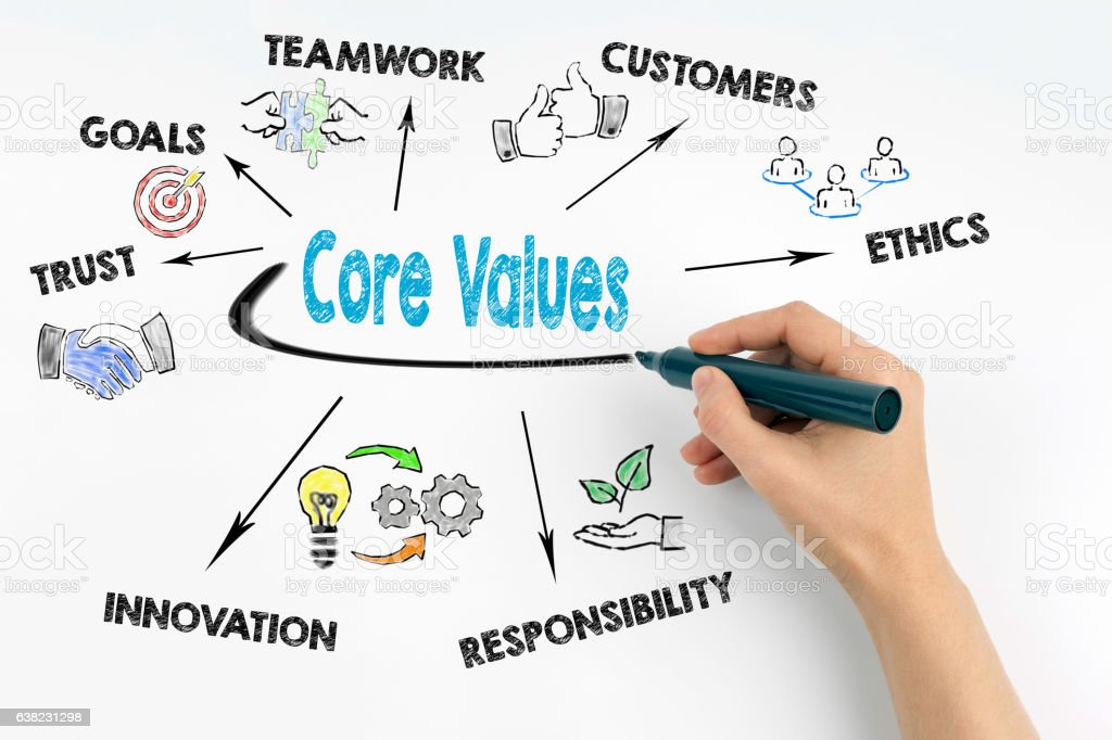 Hand with marker writing - Core Values concept stock photo