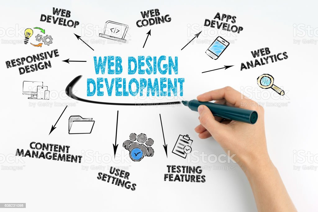 Hand with marker writing. Web Design and Development concept stock photo