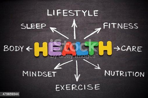 Health Word Cloud on blackboard
