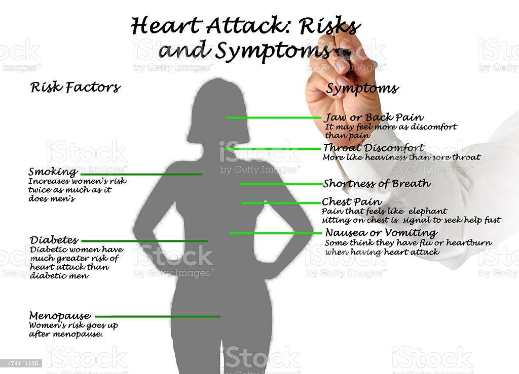 Ataque cardíaco:  Riesgos y los síntomas - foto de stock