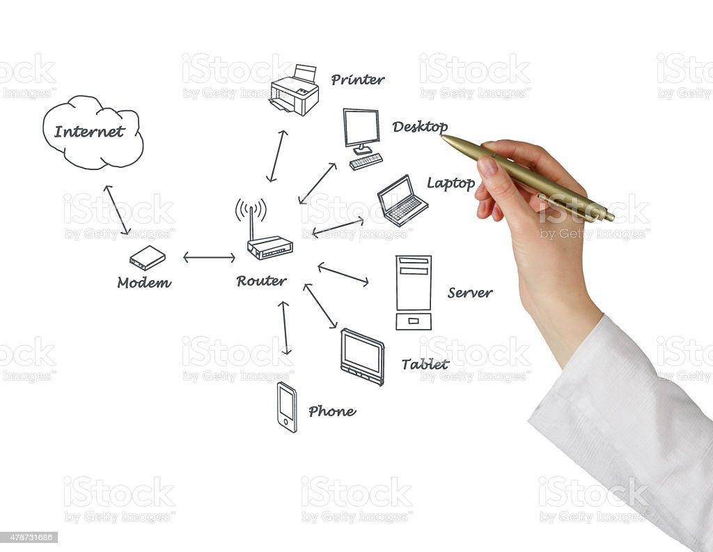 Home Netzwerk Diagramm Stock-Fotografie und mehr Bilder von 2015 ...