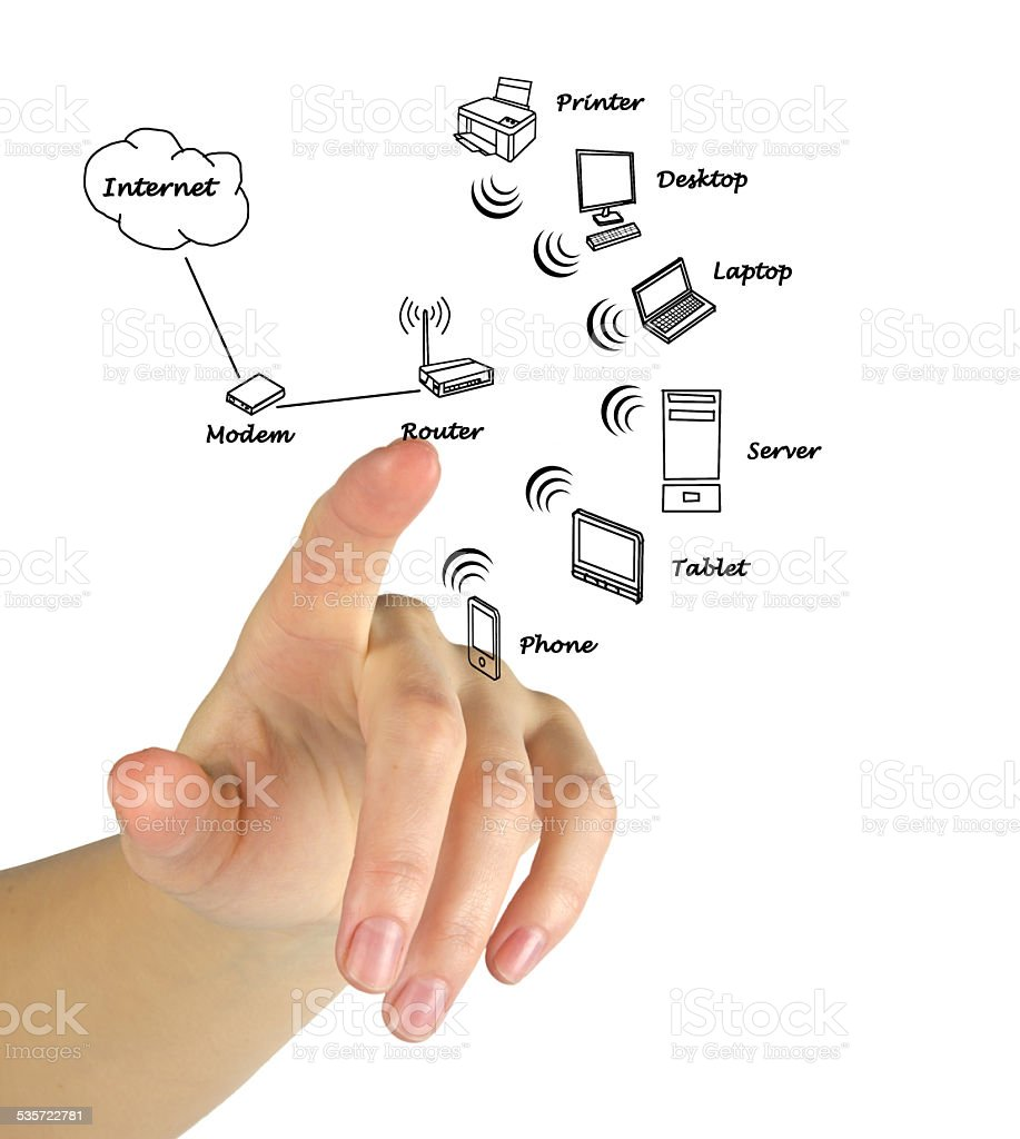 Home Network Diagram Stock Photo 535722781 Istock Basic Royalty Free