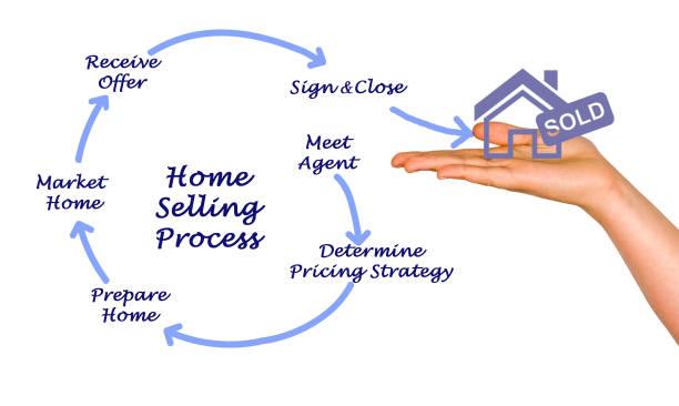 Cтоковое фото Home Selling Process