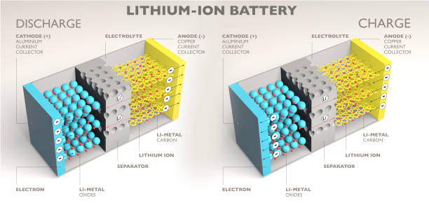 How a lithium ion battery works, 3d elements section. Battery charging and discharging stock photo