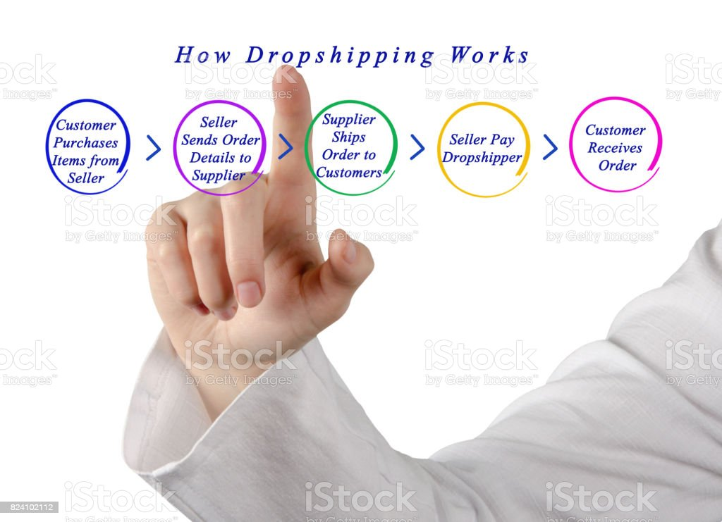 how dropshipping works stock photo