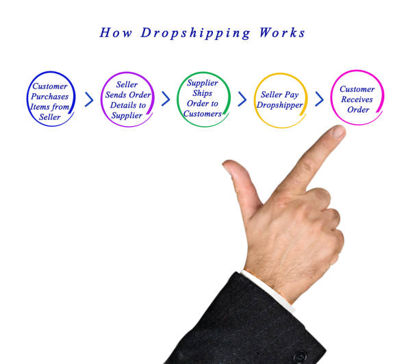 Best Dropshipping Stock Photos, Pictures & Royalty-Free ...