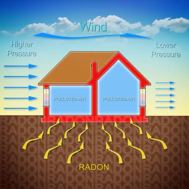 hoe radongas treedt in onze weeshuizen vanwege de winddruk - illustratie van het concept met een doorsnede van een gebouw - radon test stockfoto's en -beelden