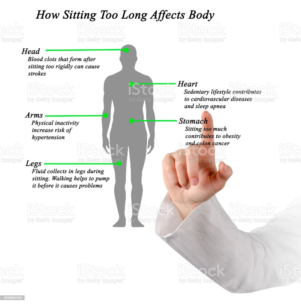 How Sitting Too Long Affects Body stock photo