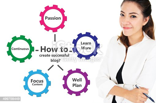 istock How to create successful blog 499758449