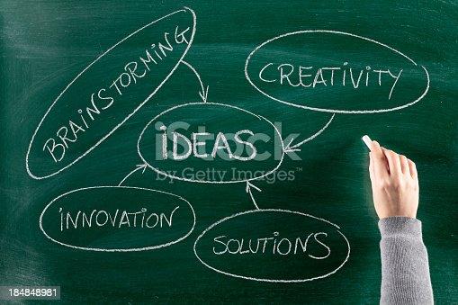 istock Ideas 184848981