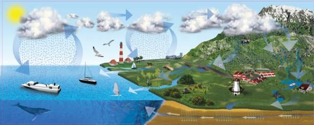 3d-illustration von wasser und wetterzyklus - wettervorhersage deutschland stock-fotos und bilder
