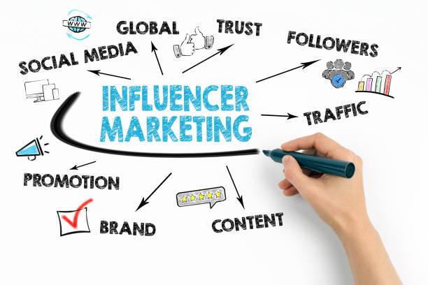 Influencer marketing-Konzept. Diagramm mit Keywords und Symbole – Foto